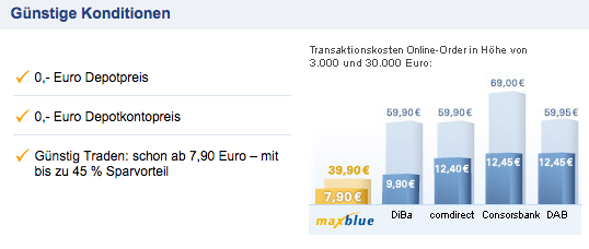 Postbank online broker fees